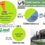 Podivný nákup autobusů v Havířově