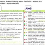 Předvolební sliby vs. programové prohlášení Rady města Havířova z března 2015