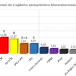 Výsledky voleb do krajského zastupitelstva Moravskolezského kraje: Havířov a největší města